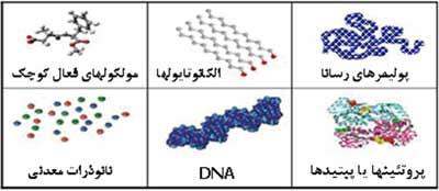 نانوتکنولوژی
